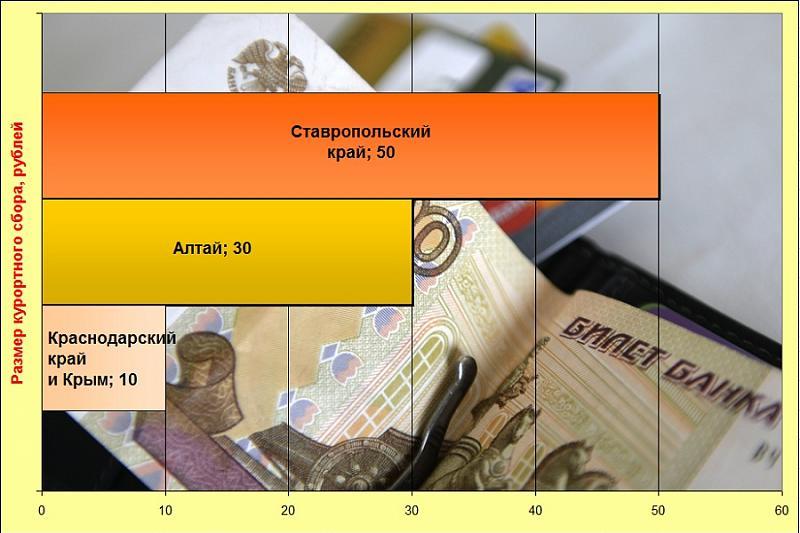 Курортный сбор в Анапе и в России: 5 вопросов о новом налоге